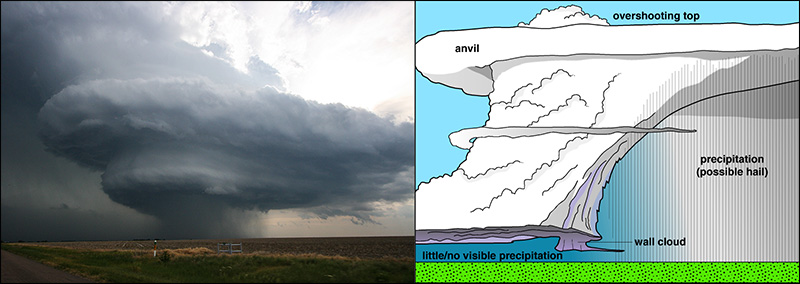 Photo of a supercell next to a diagram of a classic supercell